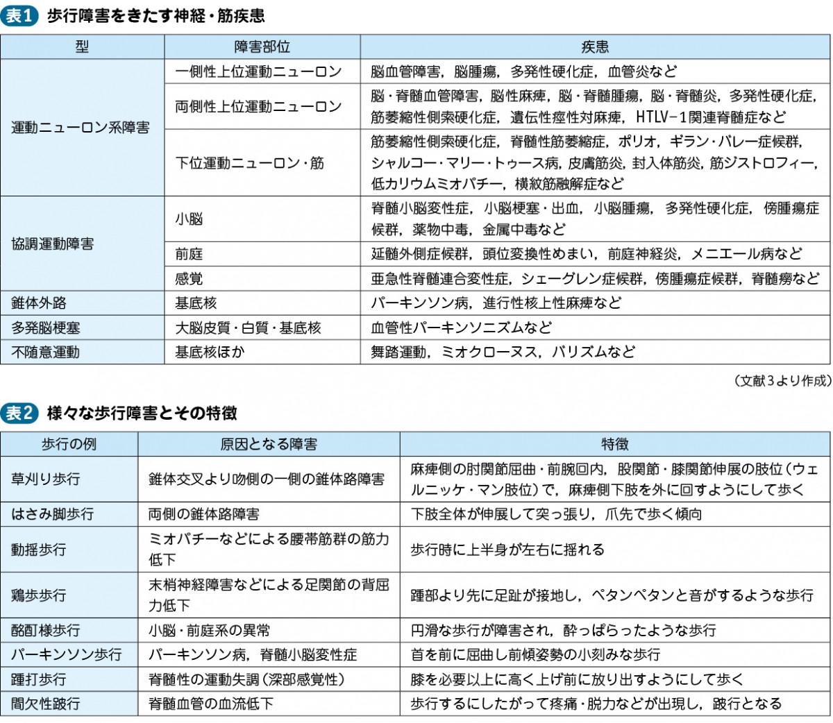 01_14_歩行障害・運動失調