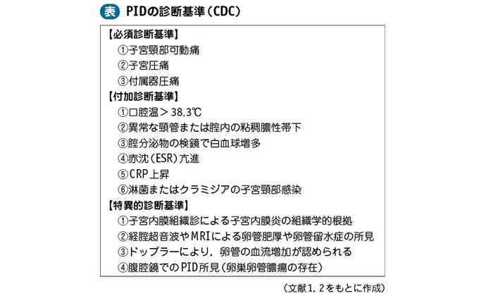 20_12_子宮付属器炎