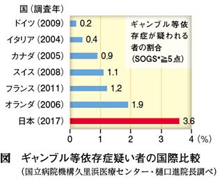 カジノ解禁」決定から1年 ギャンブル依存症対策は進んでいるのか?【まとめてみました】|Web医事新報|日本医事新報社