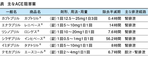 アンジオテンシン 変換 酵素