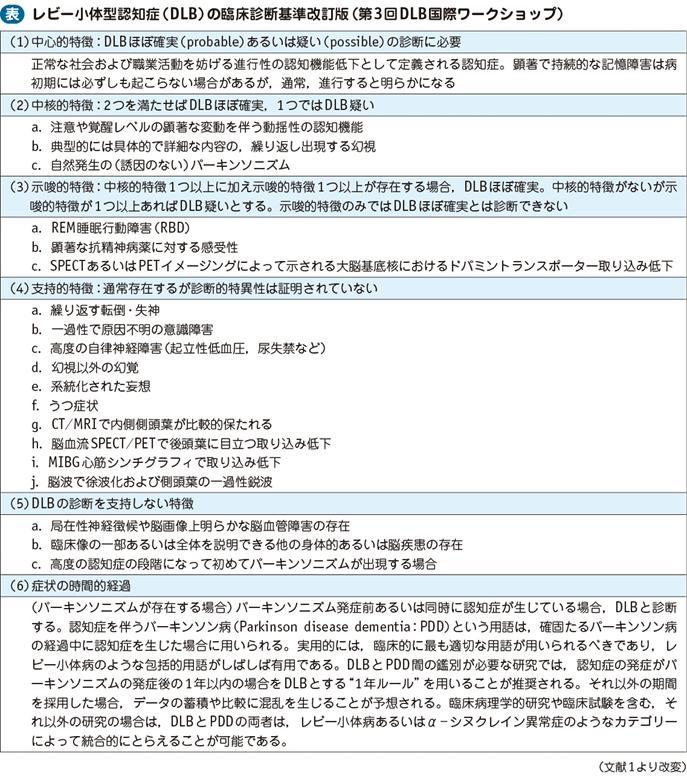 レビー小体型認知症(DLB)|電子コンテンツ|日本医事新報社