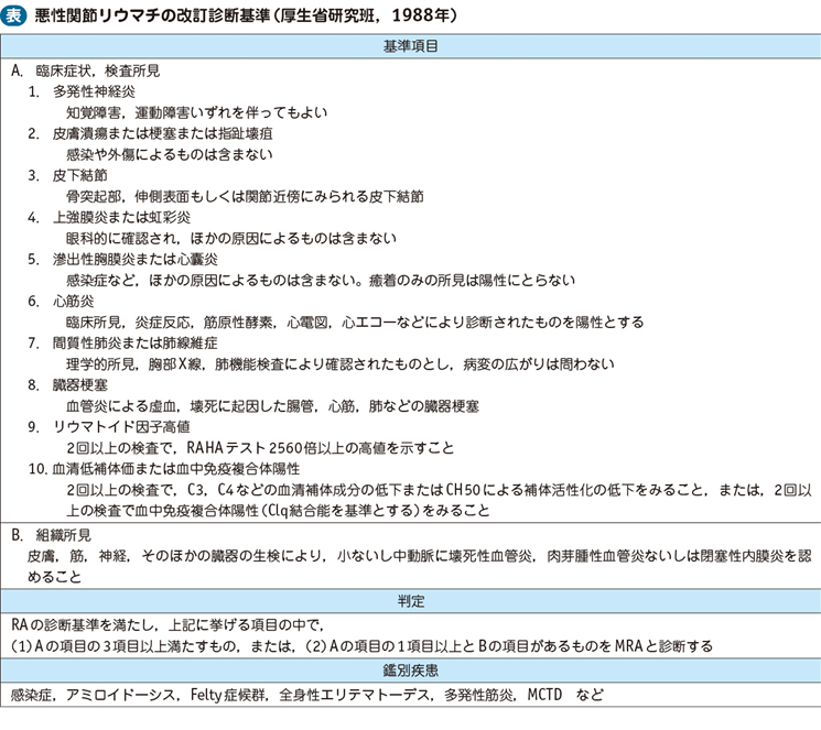 悪性関節リウマチ 電子コンテンツ 日本医事新報社