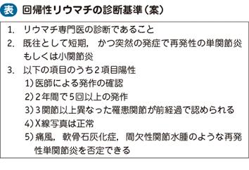回帰性リウマチ|電子コンテンツ|日本医事新報社