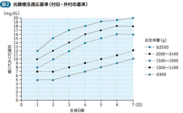 新生児黄疸(新生児高ビリルビン血症)|電子コンテンツ|日本 ...