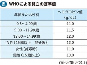 貧血|電子コンテンツ|日本医事新報社
