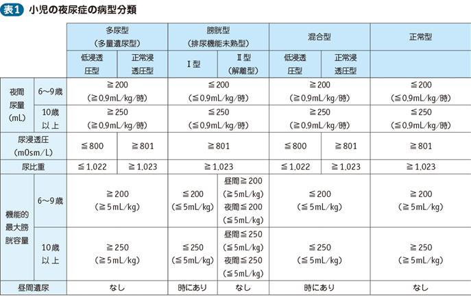 夜尿症|電子コンテンツ|日本医事新報社
