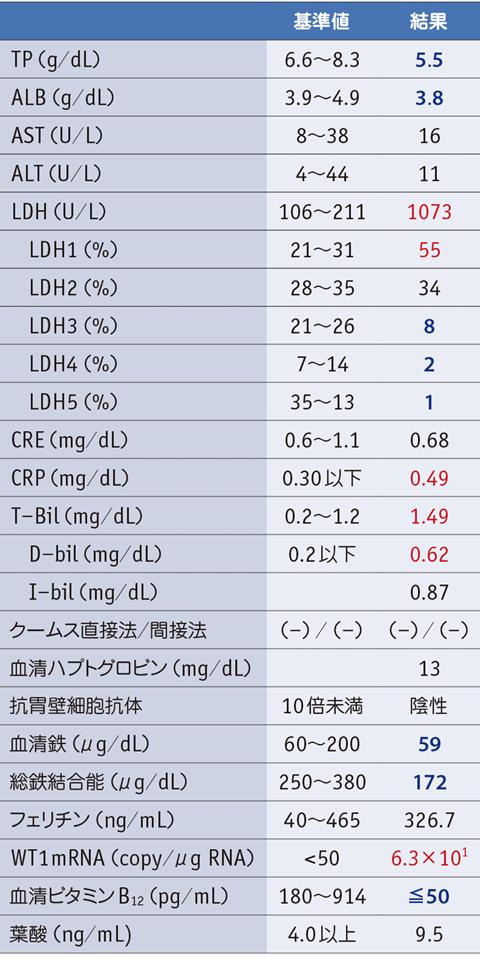 値 アルブミン 基準 アルブミンの数値の高低で分かる病気と対策!