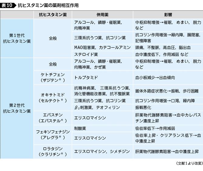 「食物アレルギーの診療の手引き - foodallergy.jp