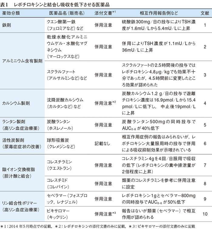 薬の作用機序 - yakuzaishiharowa.com