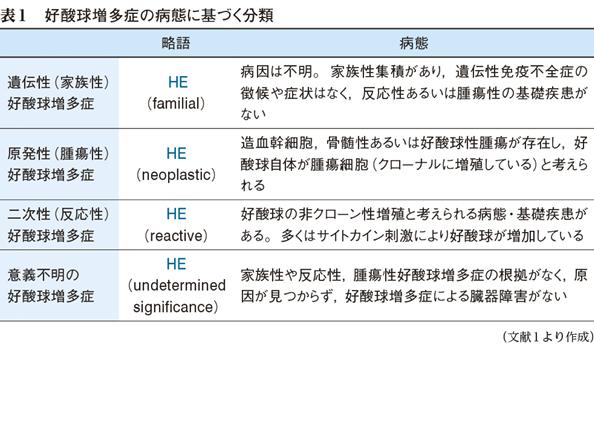 3)好酸球の増加 [特集:慢性白血病の徴候を見逃さない] Web医事 ...