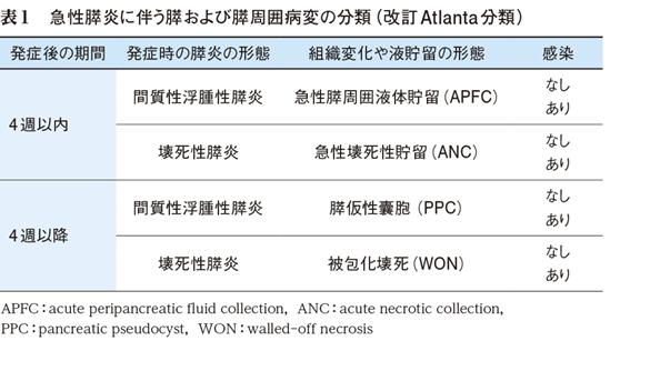 1)急性膵炎診療の最前線─Atlanta分類改訂と「急性膵炎診療 ...
