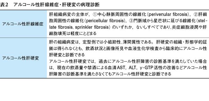アルコール性肝障害の診断・治療の要点は?|Web医事新報|日本医事新報社