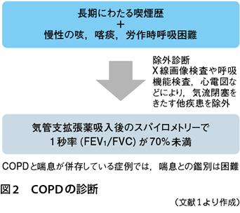 肺 疾患 性 拘束 拘束性肺疾患って何でしょうか?