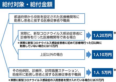 全保険医療機関が対象の 新型コロナ慰労金 患者と動線が重なる 従業員に最大20万円 まとめてみました Web医事新報 日本医事新報社