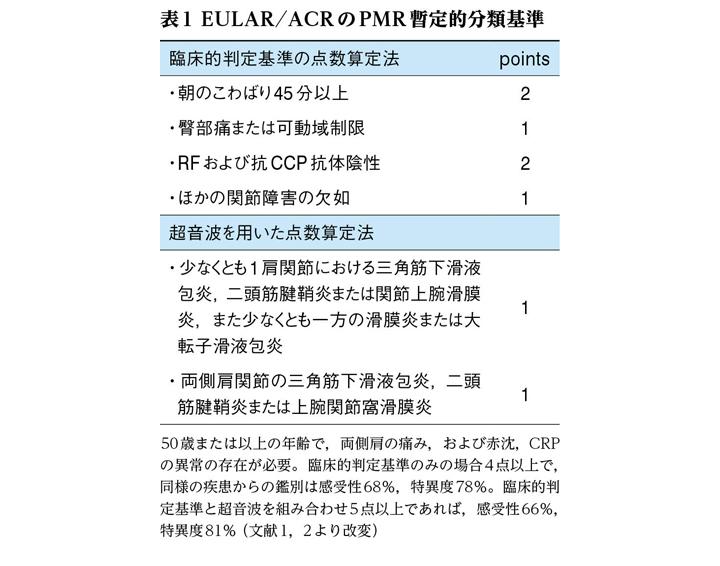 遠位筋のリウマチ性多発筋痛症 Web医事新報 日本医事新報社